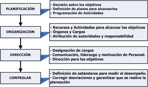 Elementos de la estructura administrativa