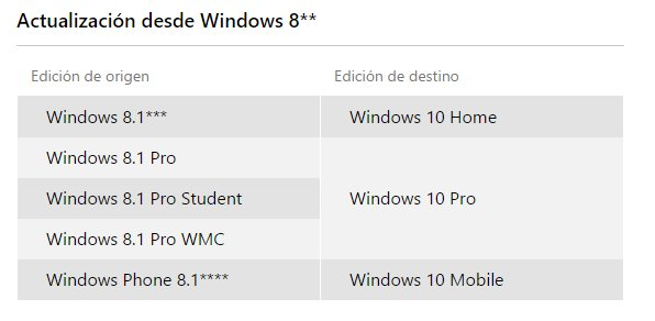 Requisitos del sistema para actualizar Windows 10 en tu PC o tableta