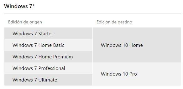 windows 7 sku