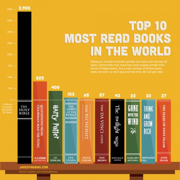 Los 10 libros más leídos (y vendidos) del mundo