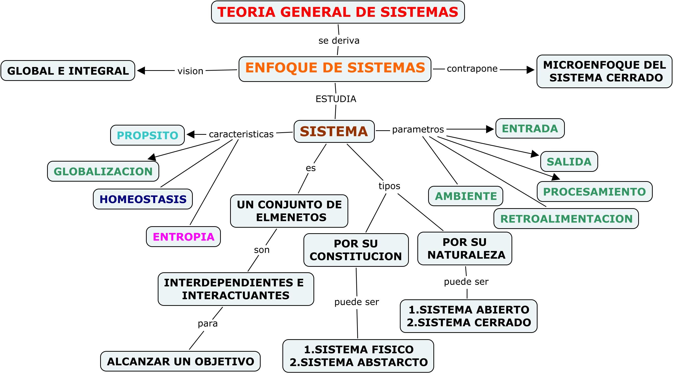 Análisis conceptual de la teoría general de sistemas (TGS) | El Saber 21